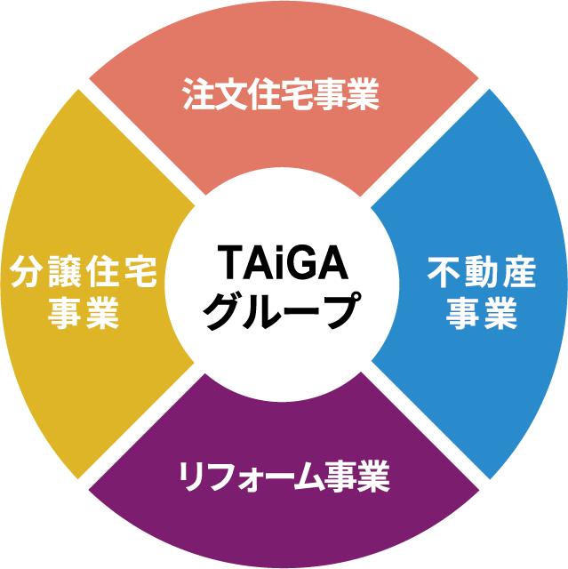 TAiGAグループ