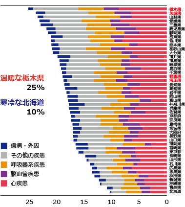 全国冬季死亡増加率