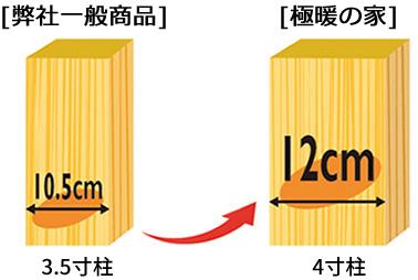 4寸角の構造材を採用