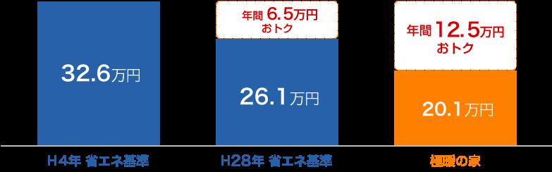 年間光熱費の比較の図