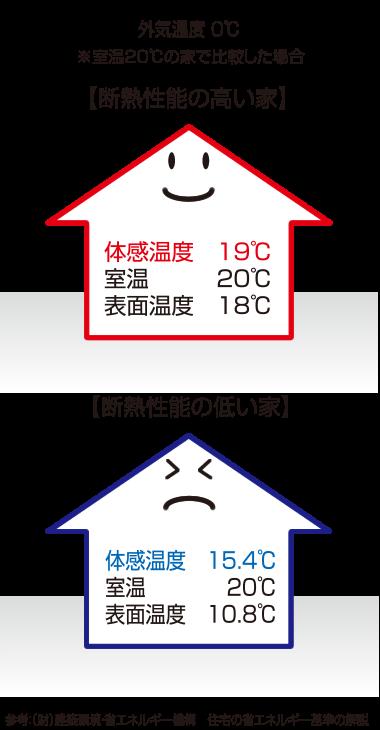 断熱性能の高い家断熱性能の低い家