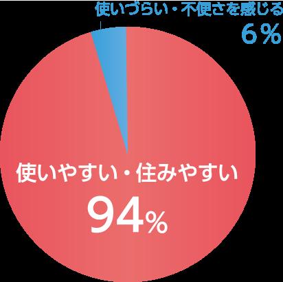 使いやすい・住みやすい94%