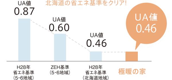 北海道基準の断熱性能を超えるUA値:0.44W/㎡・Kを達成