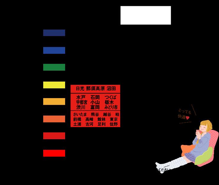 地域区分と主な該当都市一覧表