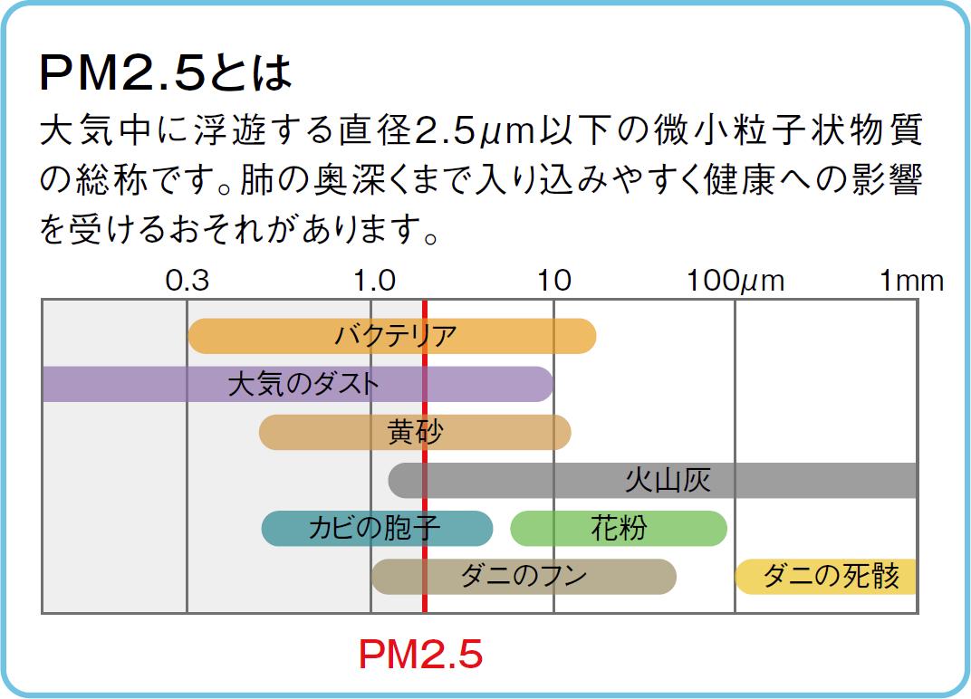 PM2.5とは