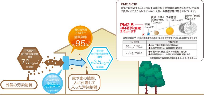 PM2.5対応 換気システムimg