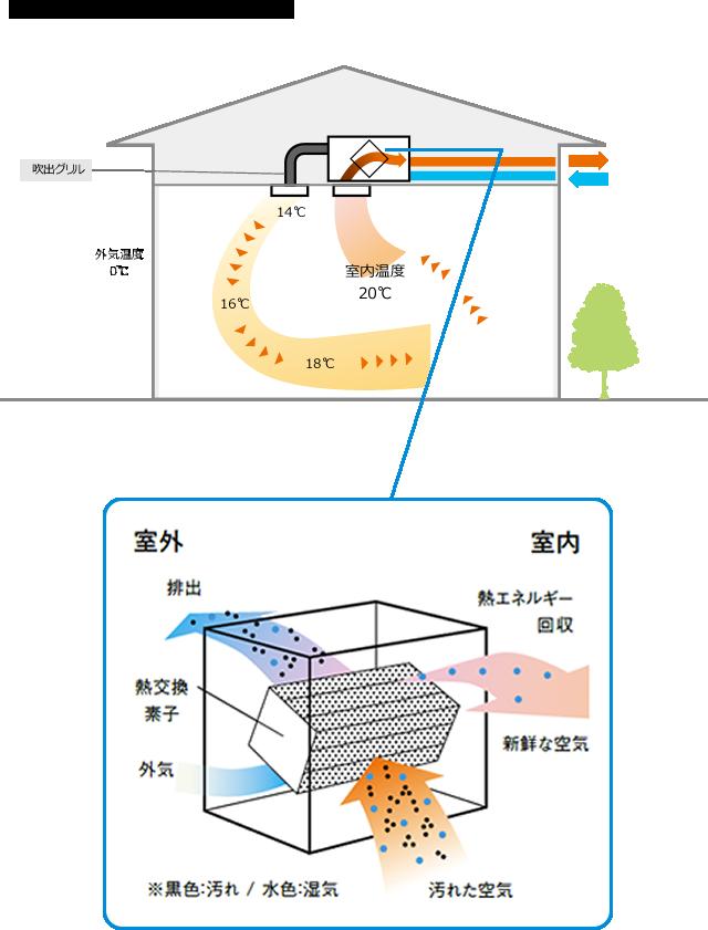 全熱交換方式換気システム