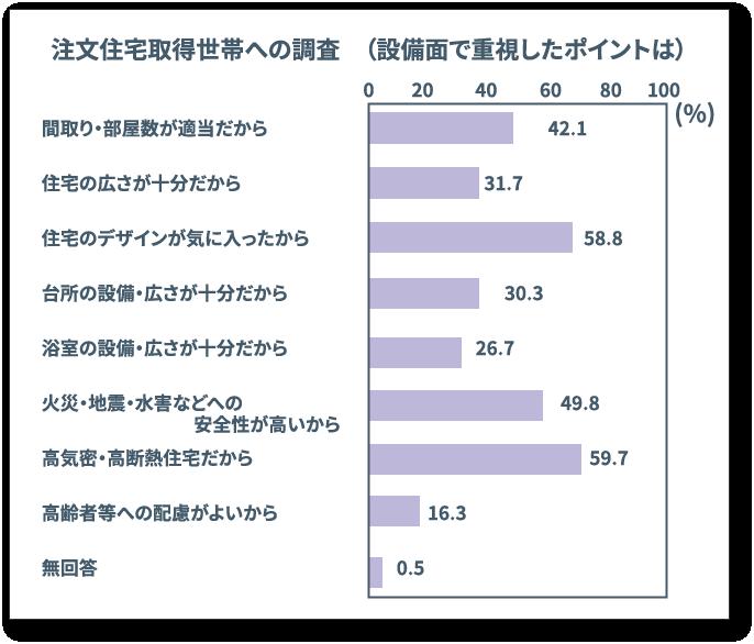 参考:平成29年度 住宅市場動向調査